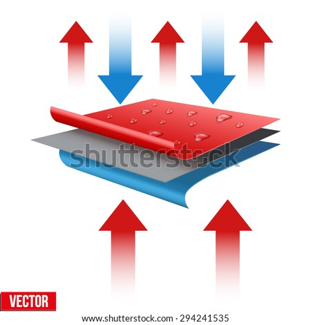 Technical illustration of a three-layer waterproof and thermo fabric. Demonstration of the structure of the material. Vector Illustration isolated on white background