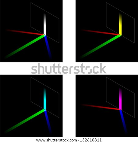 The addition of red green and blue light in different combinations; to make white, yellow, cyan and magenta.