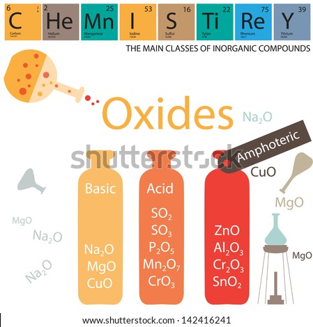 The classes of inorganic compounds. Oxides. - stock vector