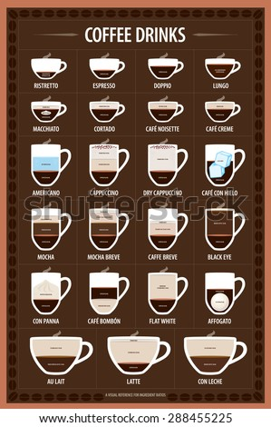 The coffee drinks infographics, set elements. A visual reference for ingredient ratios. Vector illustration. - stock vector