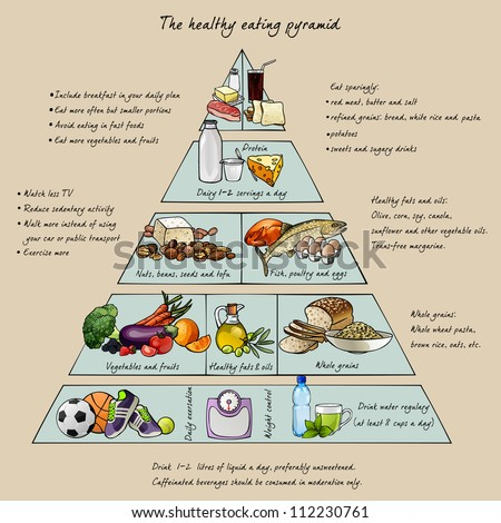 The healthy eating pyramid. Colorful vector illustration with text. Easy to edit.