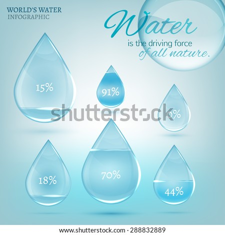 The illustration of beautiful glossy water drops with different percentages and citation about water saving. Vector infographic. Transparent scientific concept in light blue tones. - stock vector