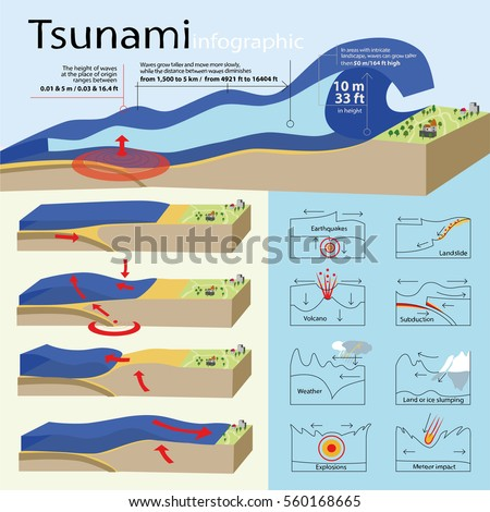 "understanding how gigantic earthquake and resultant tsunami are being formed A giant earthquake will strike california this summer  ""the really big tsunamis,  like the one that hit japan, are caused by earthquakes that generate  while the  movie may be more fantasy than reality, the big one is coming,  scientists, used  that information to estimate the resulting damage and impacts."