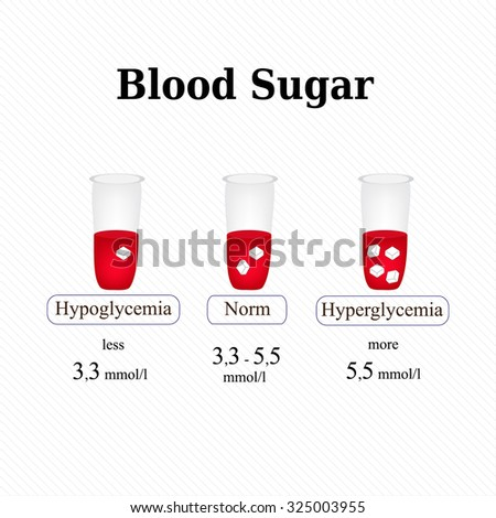 The level of sugar in the blood. Hypoglycemia. Hyperglycemia. Infographics. Vector illustration. - stock vector