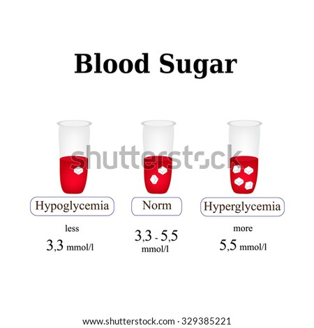 The level of sugar in the blood. Hypoglycemia. Hyperglycemia. Infographics. Vector illustration  on isolated background. - stock vector