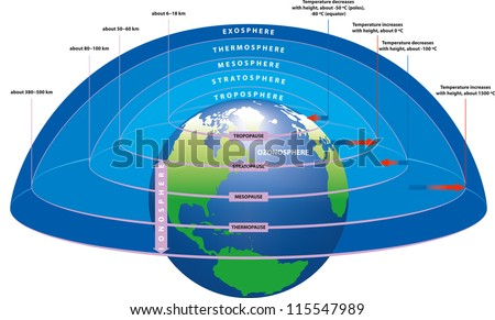 The main layers of Earth's atmosphere. - stock vector