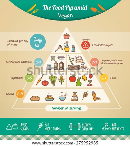 The vegan food pyramid with food icons and categories, health tips at bottom - stock vector