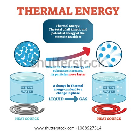 Thermal Energy Physics Definition Example Water Stock Vector ...