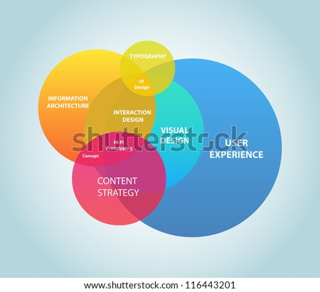 This image represents a user experience map./User Experience - stock vector