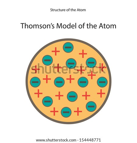a discussion of jj thomsons modern atom model