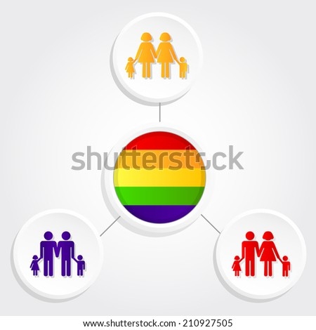 Three types of family: straight family, lesbian family and gay family with a gay flag. Diversity family - stock vector