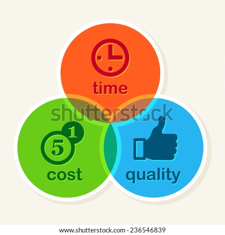 Time Cost Quality Balance concept, business strategy - stock vector