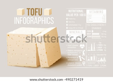 Tofu Infographics. Nutritional value and benefit of tofu, tofu cheese. vector stock