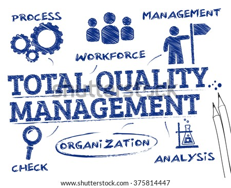 total quality management Total quality management (tqm) in the department of defense is a strategy for   it combines fundamental management techniques, existing.