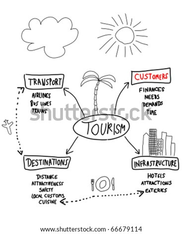 Tourism industry - mind map. Handwritten graph with important factors in traveling. - stock vector
