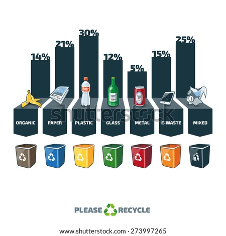 Trash categories composition infographic with percentage and recycling bins. Waste consist of organic, paper, plastic, glass, metal, e-waste and mixed waste. Waste segregation concept graph.  - stock vector
