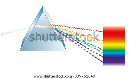 Triangular prism breaks white light ray into rainbow spectral colors. Light rays are presented as electromagnetic waves. Isolated illustration on white background. - stock vector