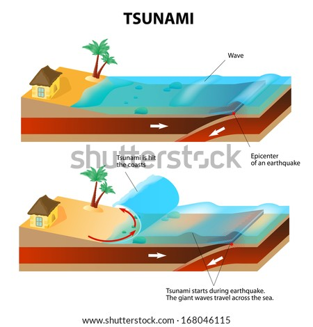 Tsunami is a series of huge waves. It washes against the coast several times with great speed and force. Tsunamis generated by submarine earthquakes travel at subsonic speed across the ocean surface. - stock vector