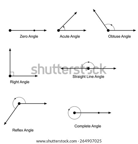 Types of angles vector  - stock vector