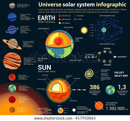 Universe and solar system, astronomy and astrology, cosmos and space infographic with internal structure of earth and sun, galaxies and planets with text statistics. For planetarium theme - stock vector
