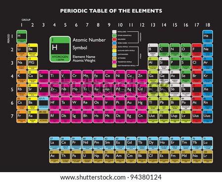 Updated periodic table with livermorium and flerovium for education - stock vector