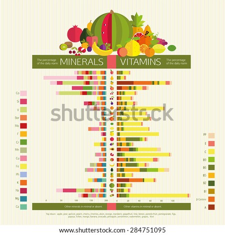 Usefulness of fruit. The content of vitamins and trace elements (minerals) in the most common fruit. Visual diagrams. Basics of healthy nutrition. - stock vector