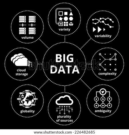 Vector Big Data Map with icons, properties of big data - stock vector