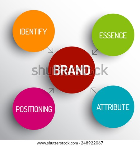 an analysis of the concept of branding Our analysis and interpretation of the data follow an approach that,   development of modern branding, and the role that the concept of brand.