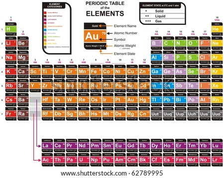 Vector - Colorful Periodic Table of the Chemical Elements - including Element Name, Atomic Number, Atomic Weight, Element Symbol - Also Element Categories & Element State (Solid, liquid & gas) - stock vector