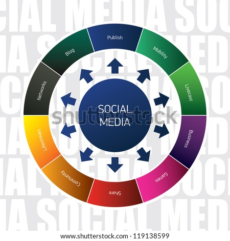 Vector diagram of social media. - stock vector