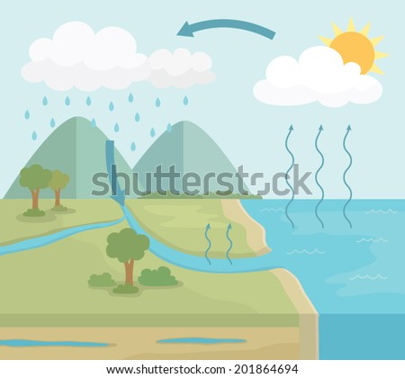 Vector diagram water cycle nature simple stock vector 201864694 vector diagram of water cycle in nature simple style ccuart Image collections