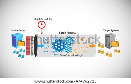 Vector illustration of Batch process, this shows how the batch process works by transferring files from source to target system
