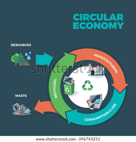 Vector illustration of circular economy showing product and material flow on dark background with arrows. Product life cycle. Waste recycling management concept.  - stock vector