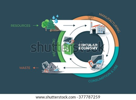 Vector illustration of circular economy showing product and material flow. Product life cycle. After usage product is recycled or dumped. Waste recycling management concept. Dark background.