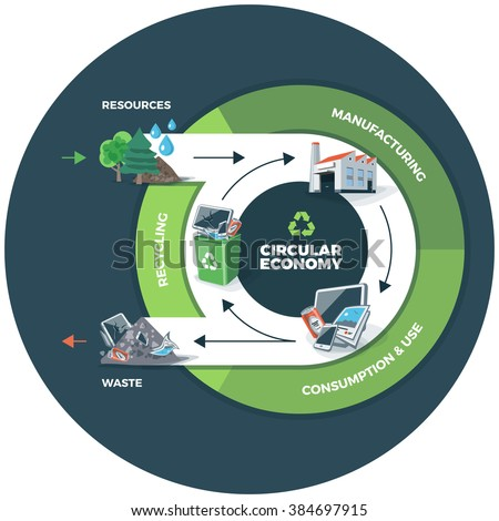 Vector illustration of circular economy showing product and material flow. Product life cycle. Waste recycling management concept. After usage product is recycled or dumped. Dark circle background. - stock vector