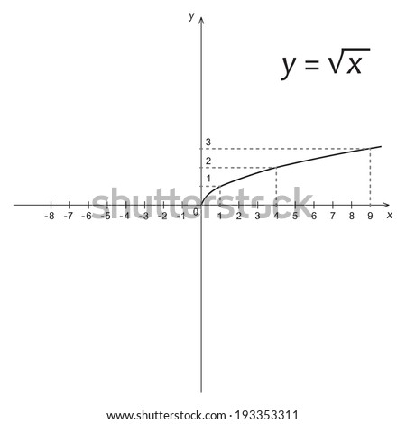 Vector illustration of mathematics function of the square root