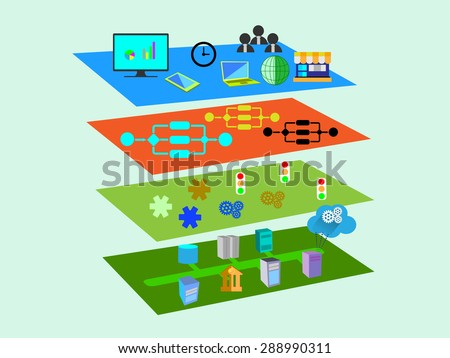 Vector Illustration of Service Oriented Architecture with different layer components like Presentation, business process, Service, message and legacy, enterprise application layer in flat icons - stock vector