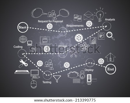 Vector Illustration of Software Development Life Cycle icon collection Black Board written with Chalk on Black Board