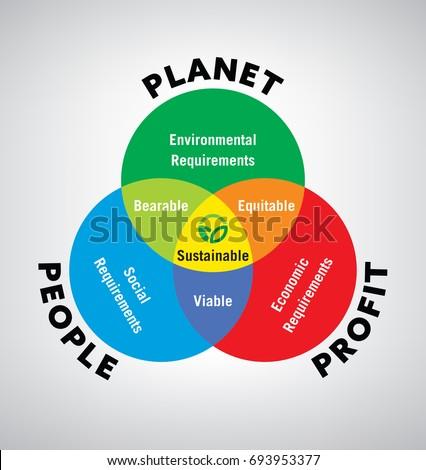 Vector illustration venn diagram sustainable development em vetor vector illustration of venn diagram of sustainable development ccuart Image collections