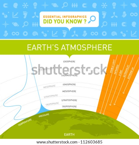 Vector Infographic - Earth's Atmosphere - stock vector