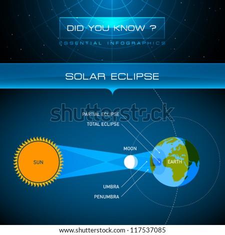 Vector Infographic - Solar Eclipse - stock vector
