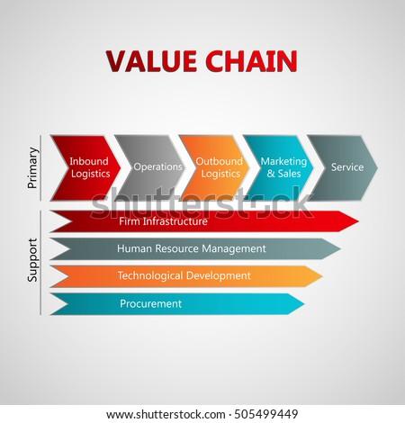 Adding Value Property Development