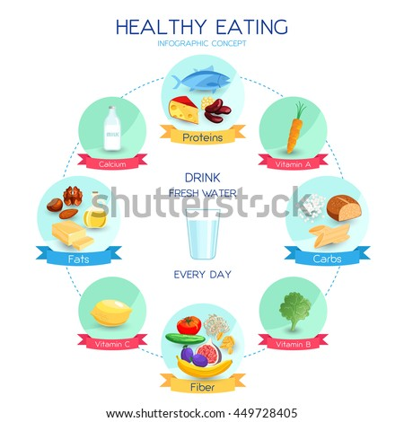 Vector infographics healthy eating concept, daily nutrition system, proteins carbohydrates and fats based diet, balanced eating illustration - stock vector