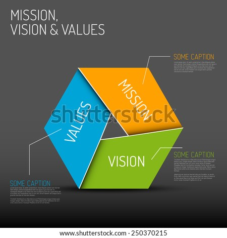 Vector Mission, vision and values diagram schema infographic, dark version - stock vector