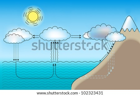 Vector scheme for small and large water cycle - stock vector