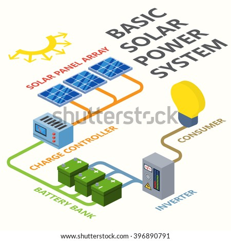 vector solar power system elements, solar energy system in a isometric style - stock vector