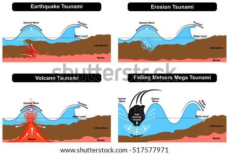 Vector Tsunami Disaster Formation Natural Destruction Stock Vector ...