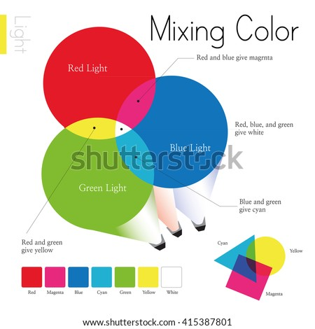 Venn Diagram Of Primary Colors And What Are The Result Mixing Them