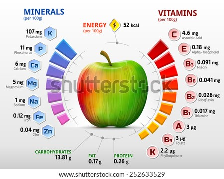 Vitamins and minerals of apple. Infographics about nutrients in apple fruit. Qualitative vector illustration about apple, vitamins, fruits, health food, nutrients, diet, etc - stock vector