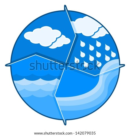 water cycle - stock vector